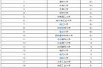 2019-2020年哈尔滨工业大学建筑学考研招生人数��考试科目��参考书��