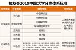 2019中国研究型大学排名公布,北京大学雄居全国第一