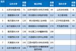 2019中国各类型大学排名发布��45所高校排名第一
