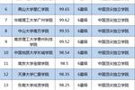 2019中國應用型大學排名公布,東莞理工學院全國第一