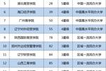 2019中国财经类大学排名发布��中?#21916;?#32463;政法大学第1��上财第2