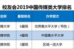 2019中國分類最好大學排名發布,22所頂尖高校贏得第1
