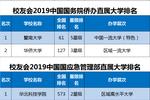 2019中央部委所屬大學排名,教育部高校實力最強