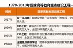 2019年中国重点大学排名发布��北大第1��清华第2��浙大第5