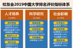 2019年中國重點大學排名發布,北大第1,清華第2,浙大第5