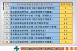 医疗器械-关节置换手术 附2019年医疗专业大学排行榜