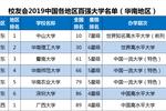 2019中国各地区百强大学排名发布��北京排名第一��18所高校跻身百强