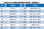 2019中國各地區百強大學排名發布,北京排名第一,18所高校躋身百強
