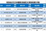 2019中國各地區大學綜合競爭力排行榜,華東百強最多,華北一流大學最多