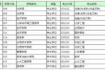 深圳大学2019年硕士研究生接收调剂预公告