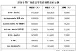 即日起北京奔驰下调全部在售车?#22270;?#26684;��最高降6.4万元
