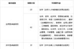 自主招生热点消息��中国政法大学2019年自主招生开放22个专业