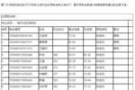 2019厦门大学最?#30053;?#31995;专业硕士研究生拟录取名单公示