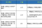 深圳学位申请积分是怎么算的��