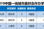 2019中国一线城市最好大学排名��北京大学第1��清华大学屈居第2