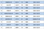 2019中国各线城市排名出炉��看看各线城市的最好大学排名