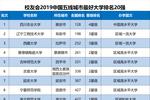 2019中国各线城市最?#20040;?#23398;排名20强��北大浙大问鼎第1
