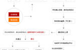 2019中国政法大学在职研究生报名流程及申硕流程是什么��
