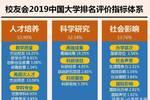 2019中国一线城市大学排行榜£¬北上广深四城一流大学全汇总