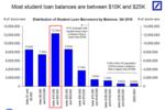 美国名校招生舞弊案背后��4300万人背负1.5万亿美元学生贷��或导致下一次金融危机