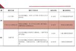 故宫历史文化建筑深度研学旅行课程课题