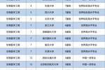 校友会2019中国工学一流专业排名��清华大学第一