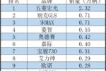 """4月各类车型销量均下滑 自主品牌难御车市""""寒冬"""""""
