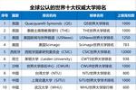 2019世界十大权威大学排名中国高校900强��浙江大学雄踞第3