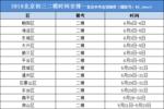 2019北京中考倒计时30天��家长和考生还需要关注什么