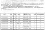 中国海洋大学2019年自主招生入选名单公示