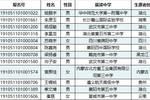 入选 | 华中师范大学2019年自主招生合格名单£¬共计12人£¡