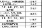 实用丨清华北大2019年各省市招生组联系方式汇总