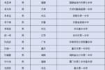 恭喜��中国科大2019年自主招生资格生名单公示��淮南2名同学在榜��
