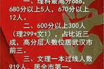 今年高考武汉伢考得怎么样��这些名高交出了亮眼的成绩单
