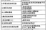 台湾中学历史课程纲要变化管窥