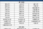 全国985高校2019年在京招生录取情况��