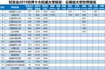 2019世界十大大學排名公布,清華大學位列第一