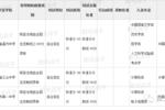 2019清華北大自主招生錄取名單公示!快來看看杭州哪個學校被錄取的最多