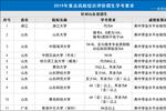 綜合評價高校對山東省學業水平考試有什么要求?