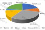 """【上海】被亮""""紅牌""""的法學專業還能報嗎?進來看看這份數據"""
