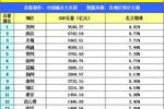 江蘇鹽城2019年上半年GDP出爐,省內排名多少?