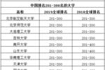 『國產』世界大學排名出爐!中國內地上榜高校暴增至132所