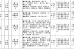 西青區2019年下半年公開招聘教師公告(附職位表)