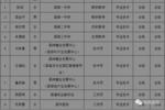 鳳岡縣第七屆中國貴州人才博覽會引進人員名單公示