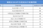 2019北京17區各校校額到校數量哪個學校名額多?