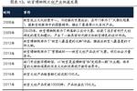 故宮IP大火,文創產業的經濟潛力有多大?丨長江產業觀察