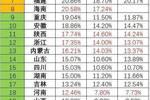 2019哪個地區上一本最容易?最慘三省:江西、貴州、廣西