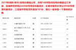 2019年高職(專科)148所院校超三本線【三亞城市職業學院暴漲187分】