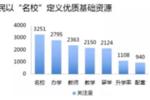 中学生必看 | 2019年北京17区优质学校名单汇总
