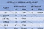 【上海】今年師范類院校分數猛漲!報考師范院校一定要關注!